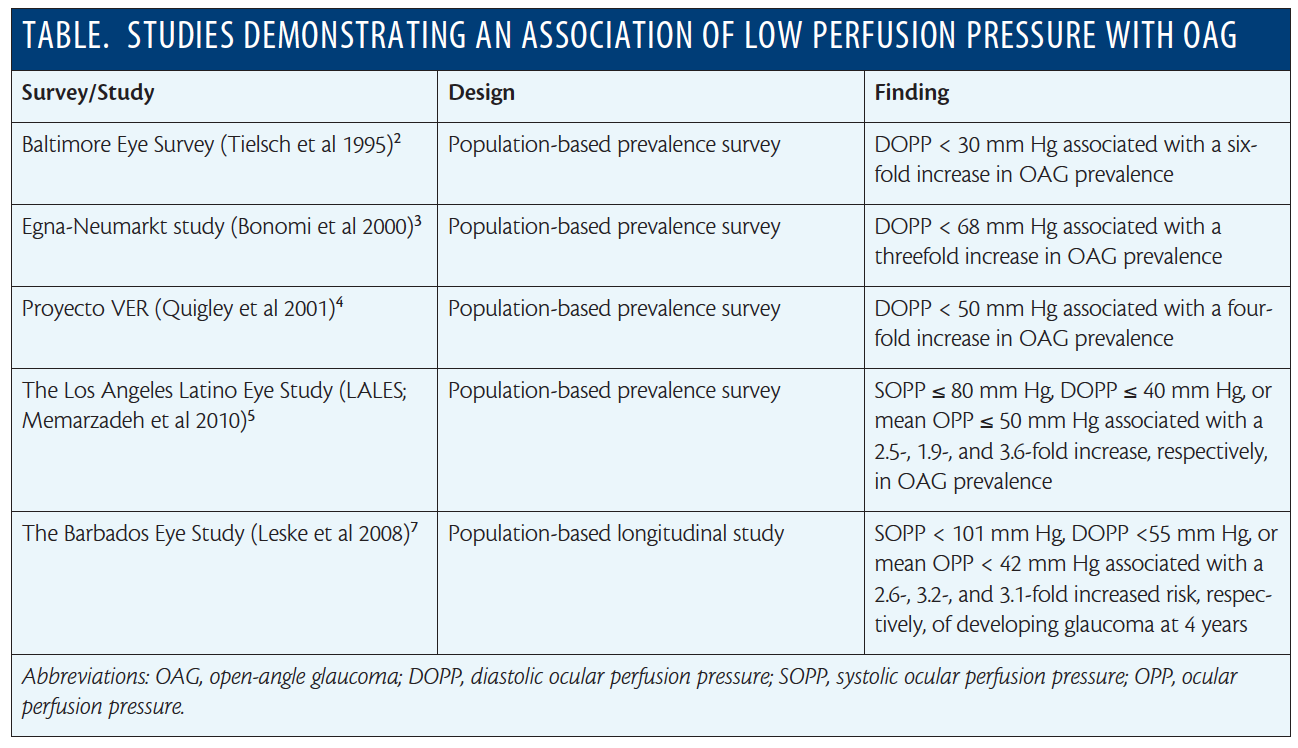 The Role Of Perfusion Pressure Glaucoma Today
